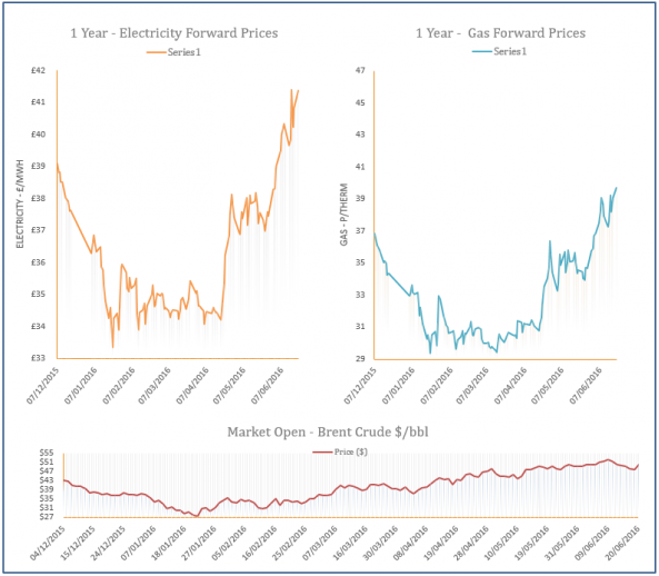 energy price graph - 20-06-2016