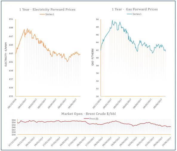 energy price graph - 20-06-2017