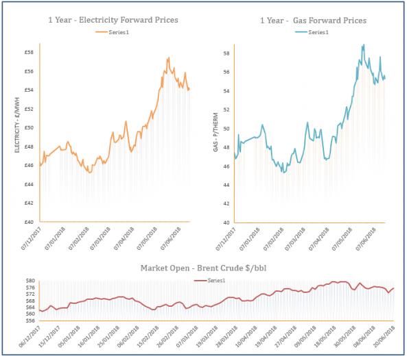 energy price graph - 20-06-2018