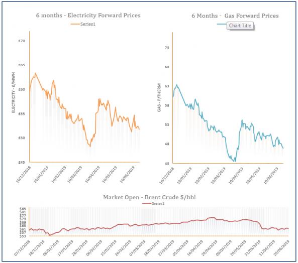 energy price graph - 20-06-2019