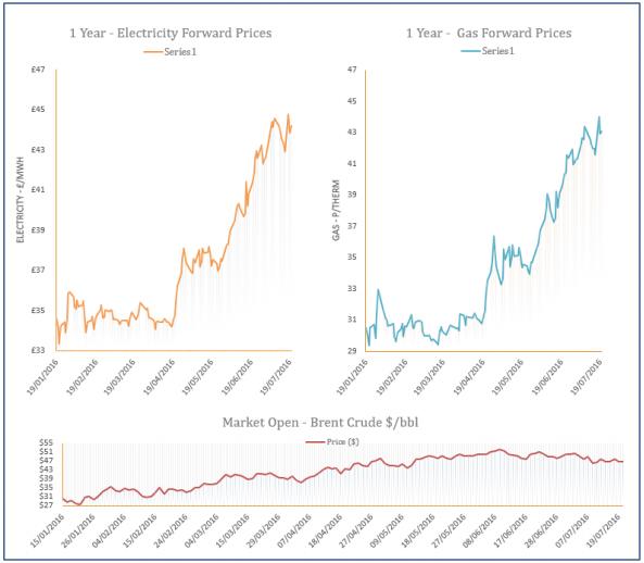 energy price graph - 20-07-2016