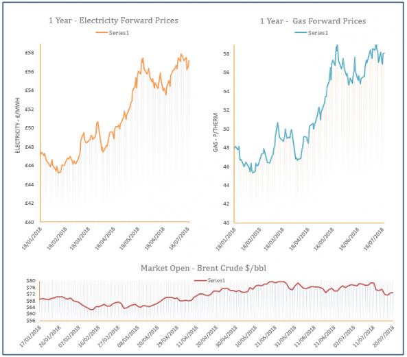 energy price graph - 20-07-2018