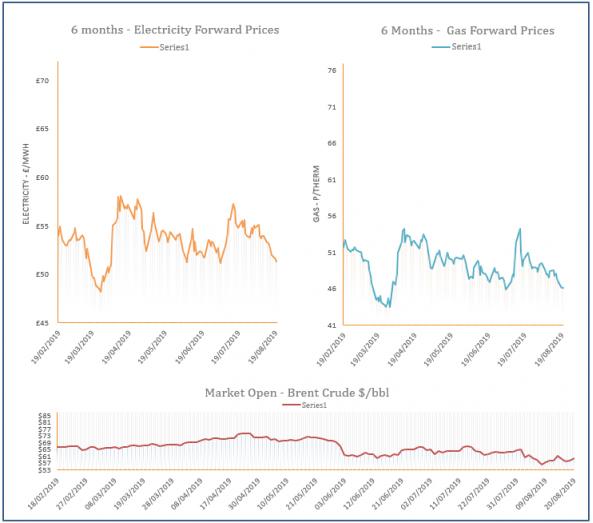 energy price graph - 20-08-2019