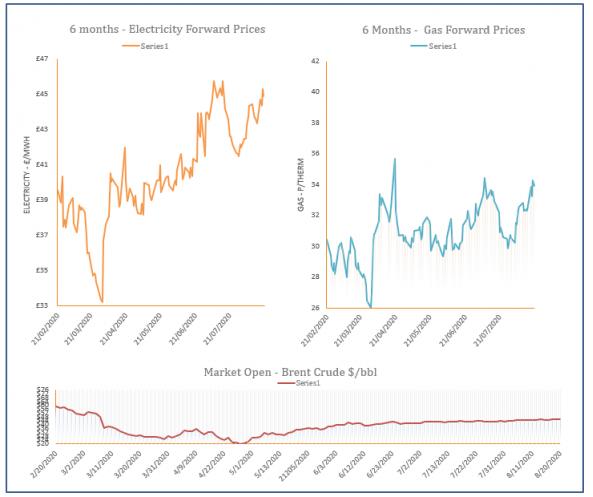 energy price graph - 20-08-2020