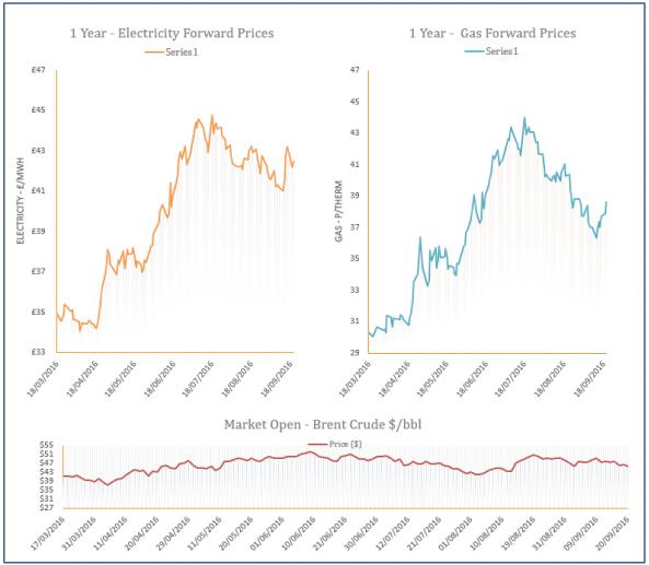energy price graph - 20-09-2016