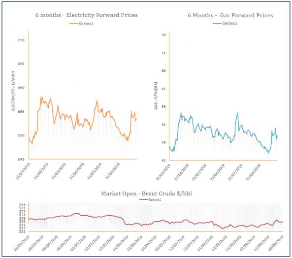 energy price graph - 20-09-2019