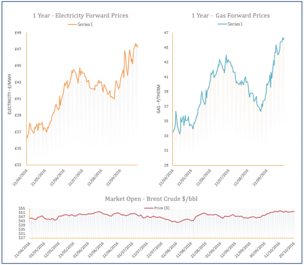 energy price graph - 20-10-2016