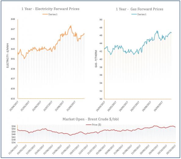 energy price graph - 20-10-2017