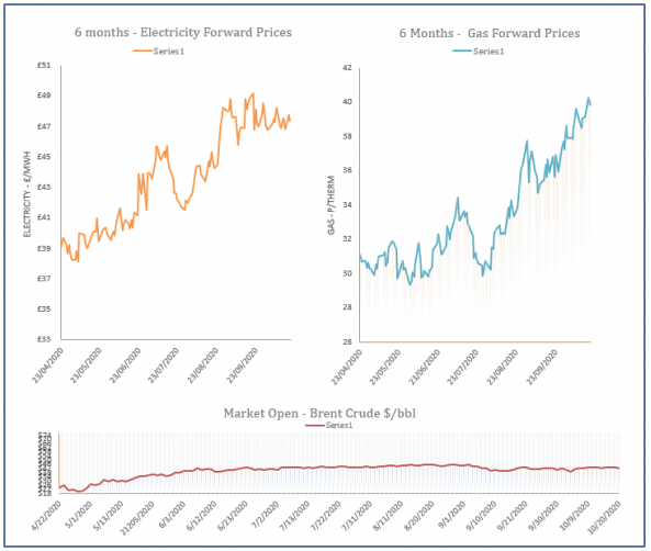 energy price graph - 20-10-2020
