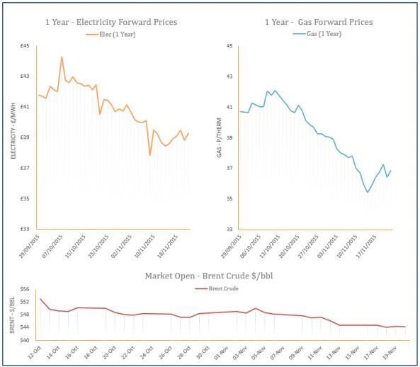 energy price graph - 20-11-2015