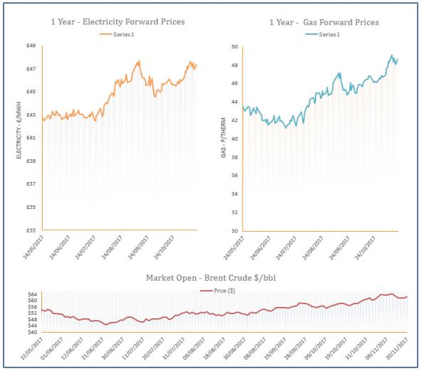 energy price graph - 20-11-2017