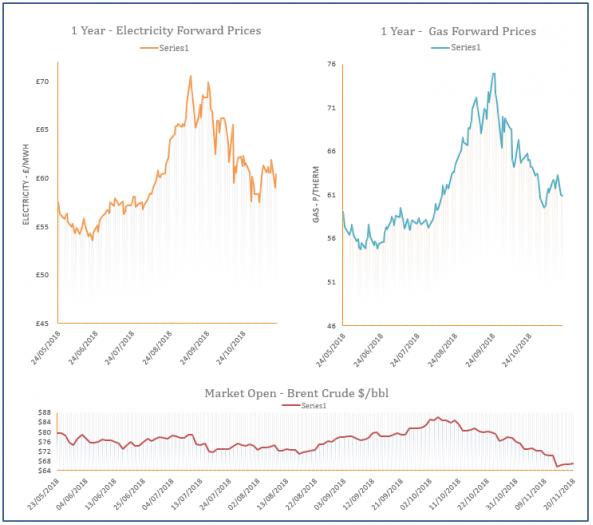 energy price graph - 20-11-2018