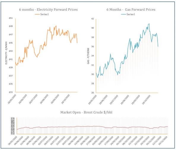 energy price graph - 20-11-2020