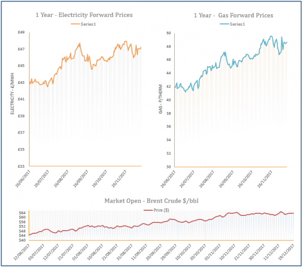 energy price graph - 20-12-2017