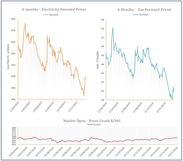 energy price graph - 20-12-2019