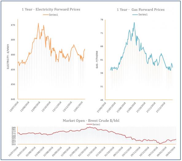 energy price graph 21/01/2019
