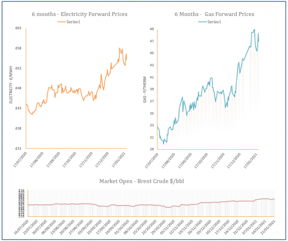 energy price graph - 21-01-2021