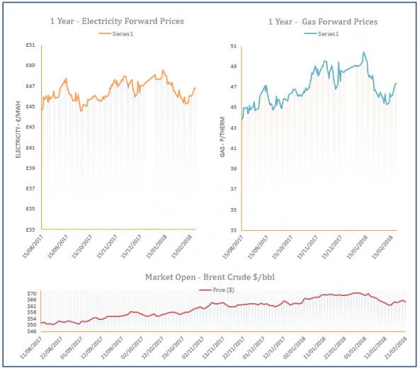 energy price graph - 21-02-2018