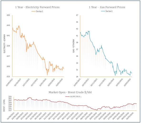 energy price graph - 21-03-2016