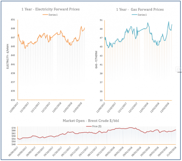 energy price graph - 21-03-2018