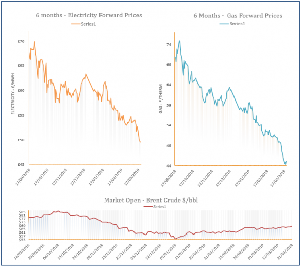 energy price graph - 21-03-2019