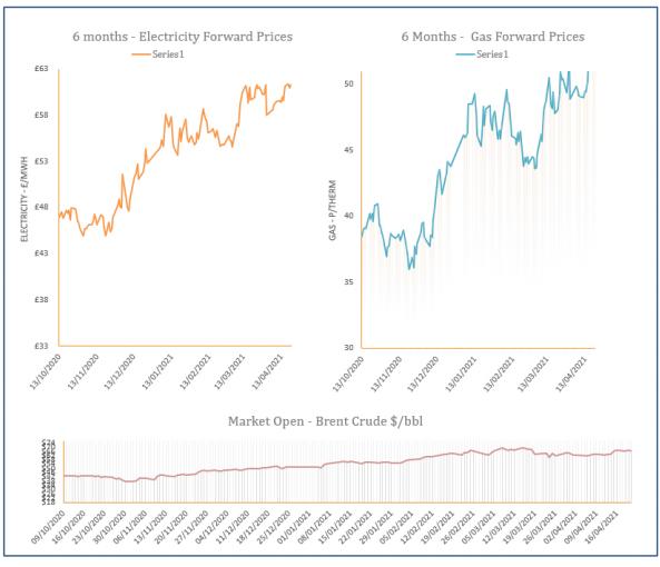 energy price graph - 21-04-2021