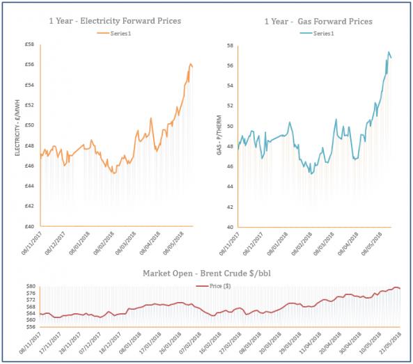 energy price graph - 21-05-2018