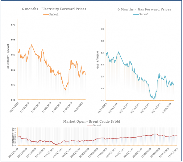 energy price graph - 21-05-2019