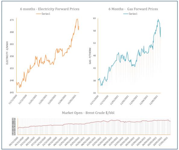 energy price graph - 21-05-2021