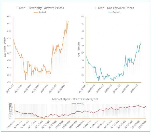 energy price graph - 21-06-2016