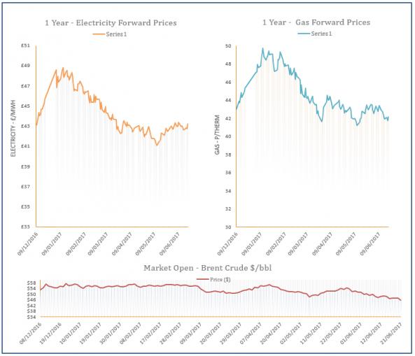 energy price graph - 21-06-2017