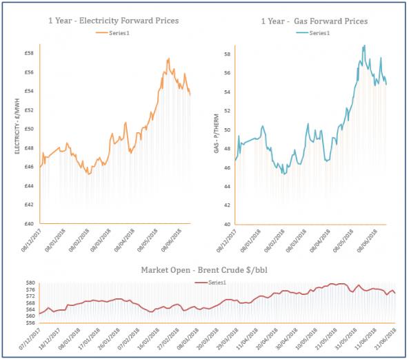 energy price graph - 21-06-2018