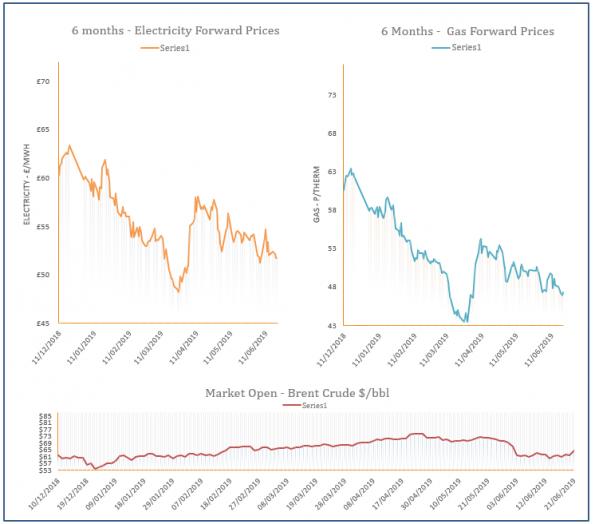 energy price graph - 21-06-2019