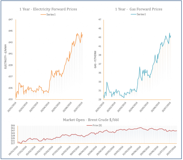 energy price graph - 21-07-2016