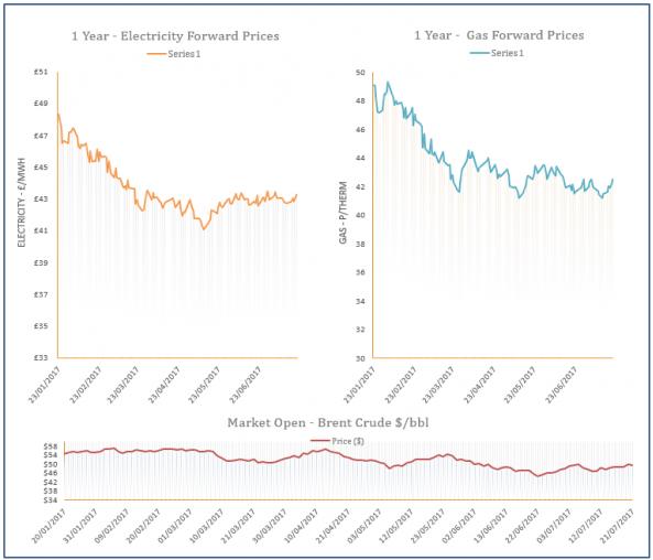 energy price graph - 21-07-2017