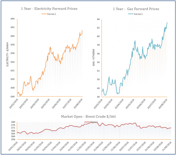 energy price graph - 21-08-2019