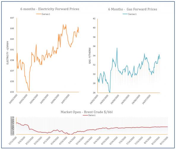 energy price graph - 21-08-2020