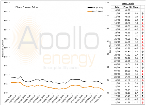 Energy Market Analysis - 21-09-2015