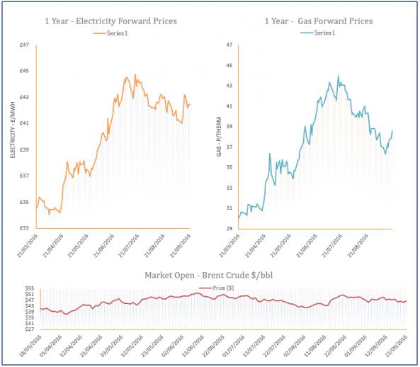 energy price graph - 21-09-2016