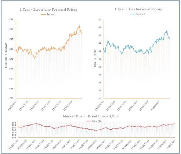 energy price graph - 21-09-2017