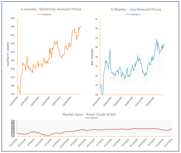 energy price graph - 21-09-2020