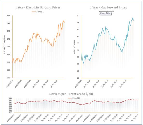 energy price graph - 21-10-2016