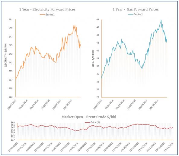 energy price graph - 21-11-2016