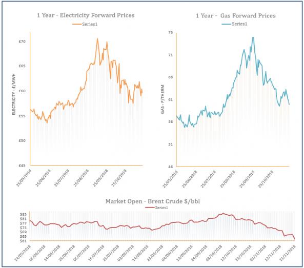 energy price graph - 21-11-2018