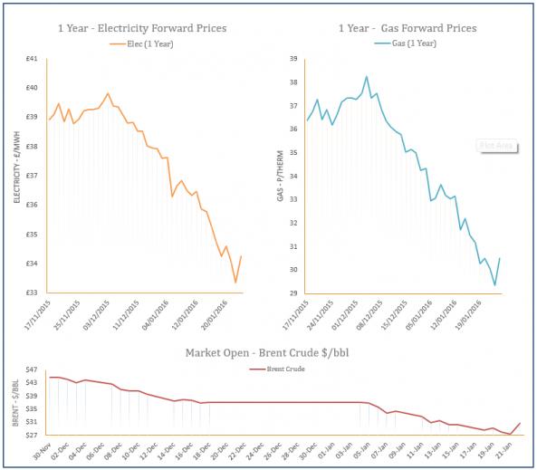 energy price graph - 22-01-2015