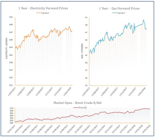energy price graph - 22-01-2018