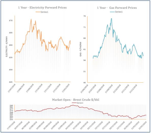 energy price graph - 22-01-2019