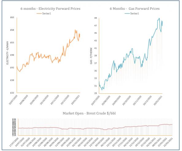 Energy Market Analysis – 22-01-2021