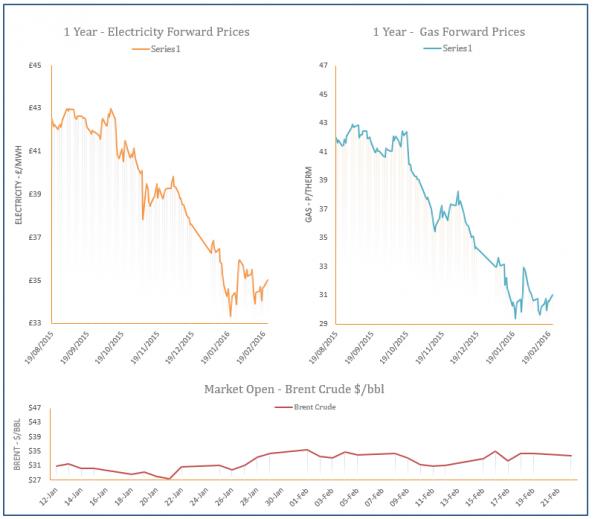 energy price graph - 22-02-2016