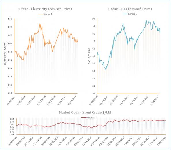 energy price graph - 22-02-2017